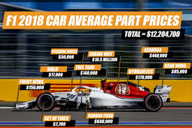 How Much Does A Formula One Car Cost Essentially Sports