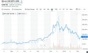 Supply of 21,000,000 btc coins. How To Invest In Bitcoin Stock The College Investor