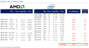Avoid Amd The Bull Thesis Is Flawed Advanced Micro