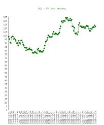 Yen History Chart 1 Us Dollar Usd To Yen Jpy History