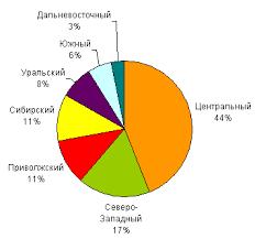 Реферат Электронный документооборот com Банк  Электронный документооборот
