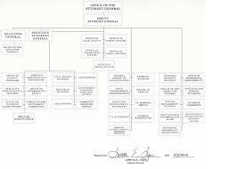 Doj Civil Rights Division Organizational Chart