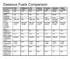 Future Alternative Fuels Could Be A Gas