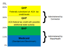 Masshealth Eligibility Income Chart Let It Bhp Health Care For All