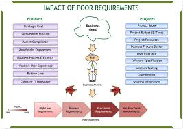 Business Requirement Example Business Analyst How To Prevent The Negative Impacts Of Poor
