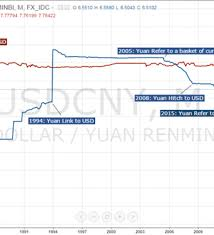 A Tale Of Two Currencies Hong Kong Dollar And Chinese Yuan