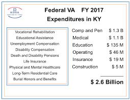 Veterans Affairs Veterans In Kentucky