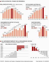 Русская Испания Практикум по иммиграции Важнейшим элементом в социальном страховании является мягкая подстилка на случай падения поступлений в фонды Такой подстилкой служит Резервный Фонд