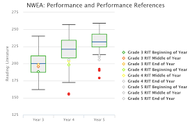 Performance Chart For Students Visualization And Storytelling With Student Assessment Data