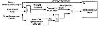 Реферат Алгоритмы защиты информации в беспроводных сетях  Рис 1 1 Алгоритм шифрования данных в протоколе wep pc 4