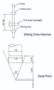 Cone Penetrometer Engineers Without Borders Duke Dukewiki