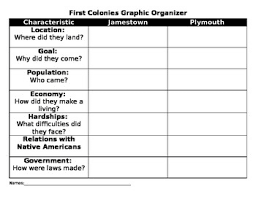 Jamestown And Plymouth Comparison Chart Jamestown V Plymouth Worksheets Teaching Resources Tpt