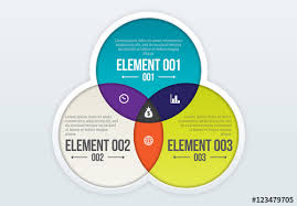 Infographic Venn Diagram Three Circle Venn Diagram Infographic Buy This Stock