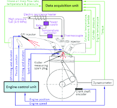 investigation of the effect of heated ethanol fuel on combustion figure