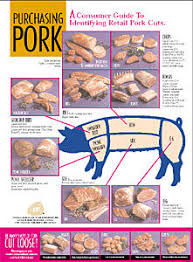 Pork Chart Cuts Of Meat Meat Charts Beef Pork Lamb Goat The Virtual Weber Bullet