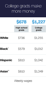 just how much better off are college grads anyway cnnmoney having a college degree versus only a high school diploma makes a big difference when it comes to employment and wages the gaps grow even more stark