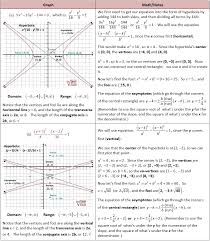 graphing hyperbolas