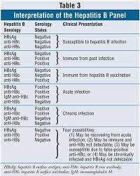 Hep B Chart Chronic Hepatitis B Infection