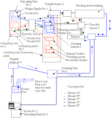 in service inspection for coal handling plant of thermal power solar power plant single line diagram Power Plant Line Diagram #39
