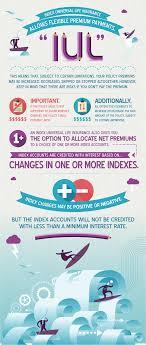 Index Universal Life Insurance Infographic Universal Life