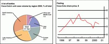 The Chart And Graph Below Give Information About Sales And