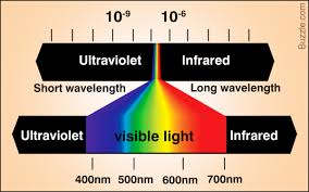 A Color Spectrum Chart With Frequencies And Wavelengths