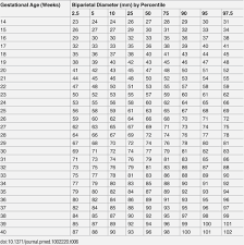 Baby Weight Chart In Pregnancy 12 Baby Weight Chart During Pregnancy Business Letter