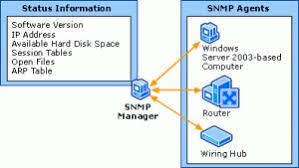 What Is Snmp What Is Snmp Networkingg4all