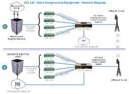 voice data gif network application diagrams illustrations network layout for voice data