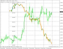Overlay Chart Forex Mt4 Indicators