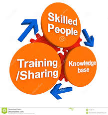 soft skills clipart clipart kid development of skilled work force by evolving knowledge base