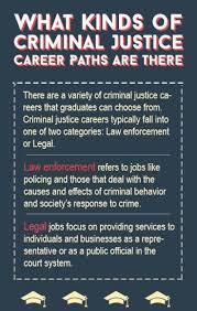 Criminal Justice Definition Types Of Criminal Justice Careers