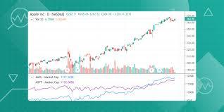 Tradingview Charting Library Download Tradingview Blog Tradingview Blog