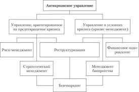 Сущность цель и задачи антикризисного управления организацией  Содержание антикризисного управления организацией