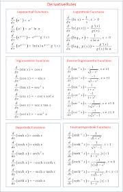 Calculus Derivative Rules Formulas Examples Solutions Videos