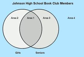 Girl Venn Diagram There Are 70 Students In A Book Club Of Those 70 Students