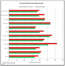 R9 Settings Chart Amd Radeon R9 Fury X Benchmarks Leaked Beats Geforce Gtx 980 Ti