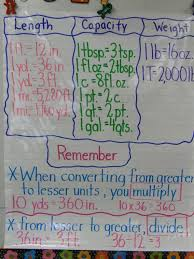 sims charting length conversion anchor charts mrs sims ms mathis 4th grade