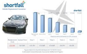Audi A6 Depreciation Chart Shortfall Gap Insurance For Audi