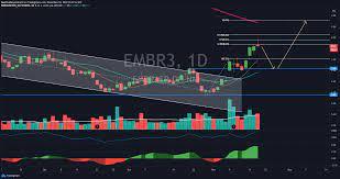 EMBR3 | Shooting Star para BMFBOVESPA:EMBR3 por FeerTrader — TradingView