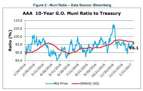 Municipal Bond Yields Chart Municipal Bonds Vs Us Treasury Bond Yield Comparison My