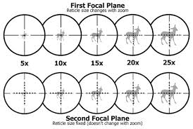 Rifle Scope Power Chart Best Scope What The Pros Use Precisionrifleblog Com