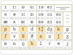 This lesson explains the international phonetic alphabet (ipa) and how it can help with english pronunciation.i start the lesson by defining the. English Phonemic Chart Printable Phonetics International Phonetic Alphabet And Pronunciation English Phonetic Alphabet Phonetic Alphabet Pronunciation English