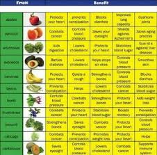Pregnancy Sugar Diet Chart In Hindi Benefits Of Fruits And Vegetables Chart In Hindi What Are
