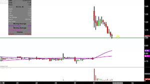 Scynexis Inc Scyx Stock Chart Technical Analysis For 01