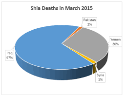 Report Sheds Light On Anti Shia Violence Telegram7