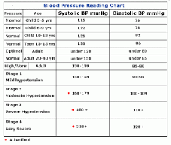 Pediatric Blood Pressure Chart 2018 Pin On Blood Pressure By Age