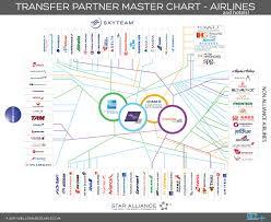 Transfer Partner Master Chart Airlines Airline Alliance
