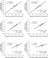 Short Communication Relationship Between Methods For Measurement Of