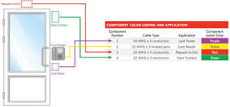 Ethernet Cable Standards Chart Access Control Cables And Wiring Diagram Kisi